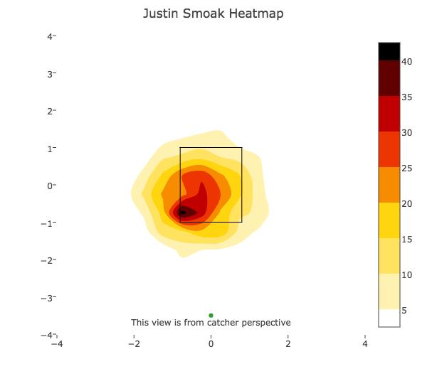 Justin Smoak (2014-2016) _ two strikes