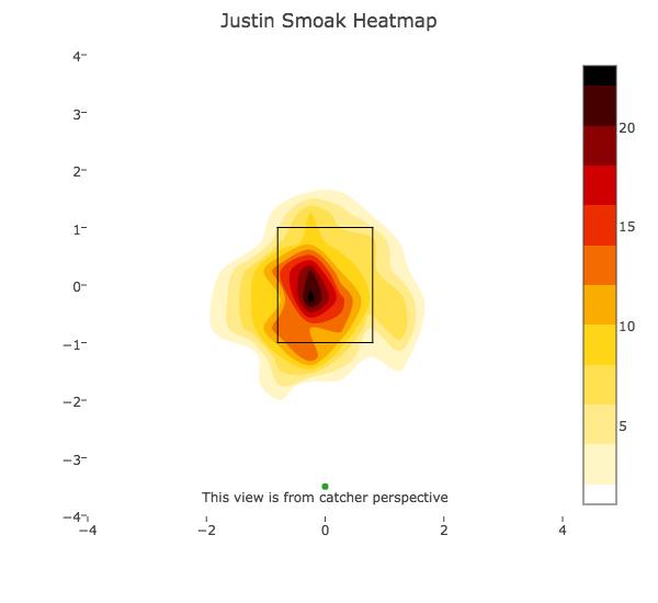 Justin Smoak _ 2 strikes