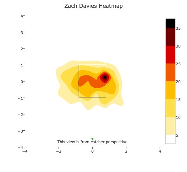 Davies #2 FB zone