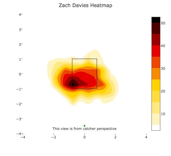 Zack Davies Early changeups